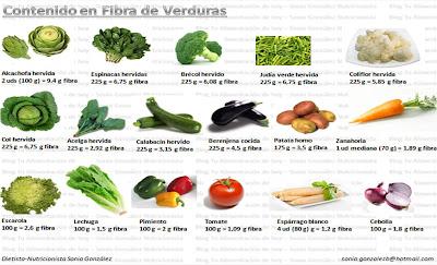 Fibra quimica de alimentos - Alimentos que tienen fibra ...
