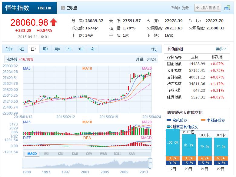 中国株コバンザメ投資 香港ハンセン指数20150424