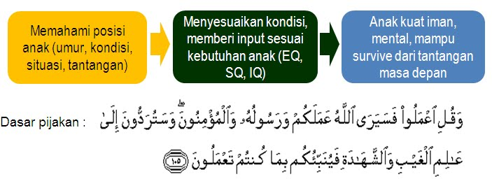 bekerjalah demi kebaikan allah dan rasulnya serta orang orang