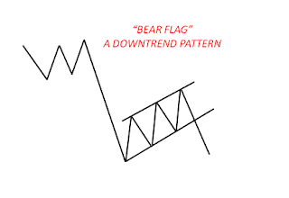 bear_flag_chart_pattern