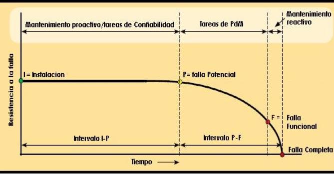 El Blog Petrolero: Mantenimiento Predictivo