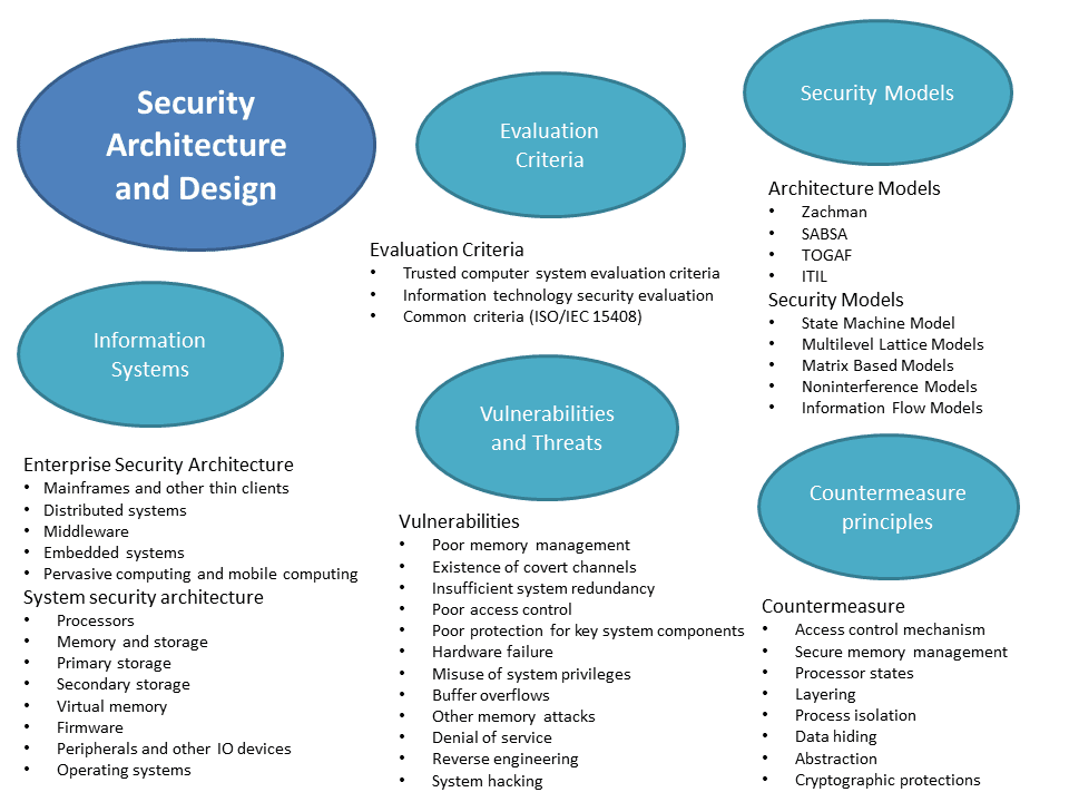 an analysis of security flaws in various operating systems Security planning involves developing security policies and implementing controls to prevent computer risks the underlying operating system, the web server software, server scripts and other characterized by different monitoring and analysis approaches each has distinct uses.