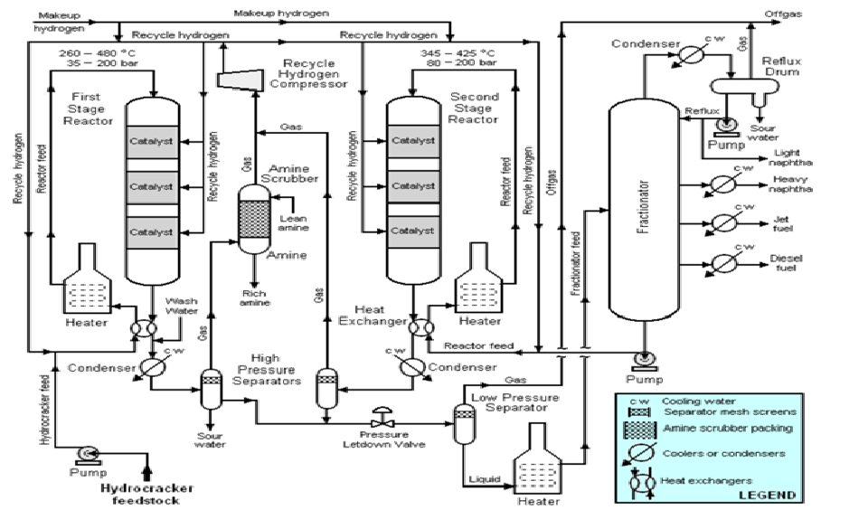 fluid catalytic cracking I n a refinery, the fluid catalytic cracking unit (fccu) is one of the most important processes for converting low value heavy oils into valuable gasoline and lighter.