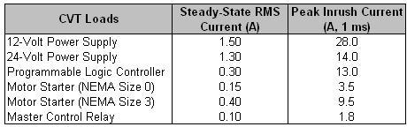 Table for Constant Voltage or Ferroresonant Sizing