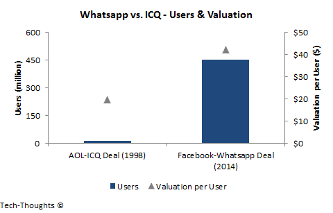 Whatsapp vs. ICQ - Users & Valuation
