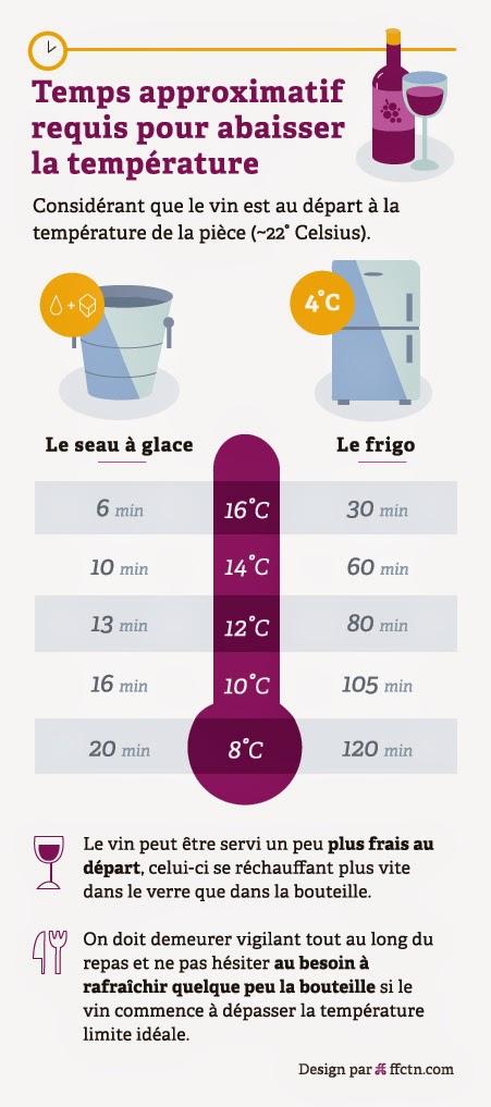 Club des d gustateurs de grands vins quelle temp rature - Quelle temperature pour un congelateur ...