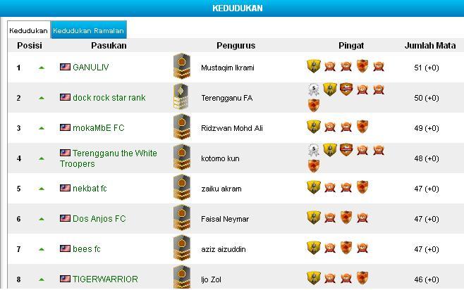 Astro Era Piala Malaysia - Liga Fantasi dan Permainan ramalan