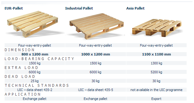 Euro industrial asia pallets in container marine - Palette europeenne dimension ...