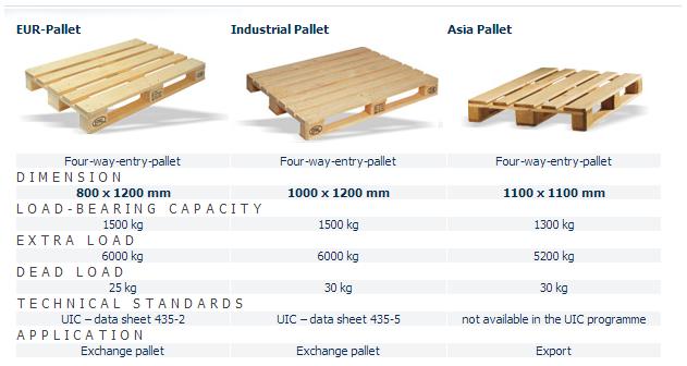 Pallet size containers images - Dimension d une palette europe ...