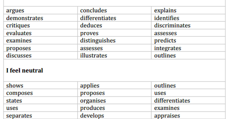 thesis whisperer verbs