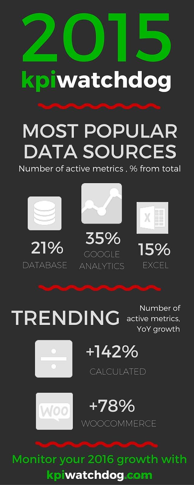 Most popular KPI metrics