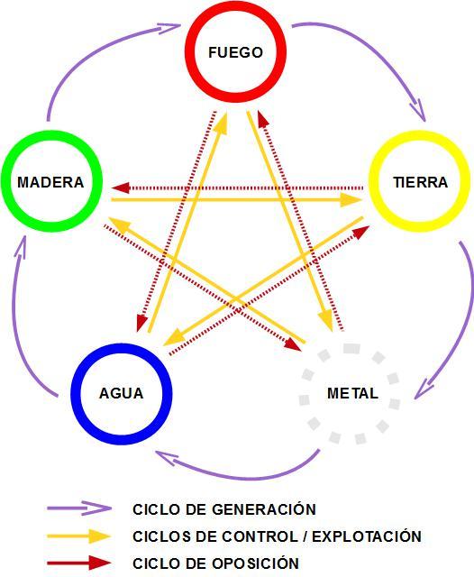 Las relaciones entre los cinco elementos