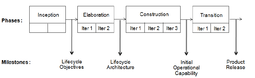 rup task Rup© [1] (ibm rational unified process©) is a customizable process framework for software development and project management it is a specialization of up (unified process), same way there are others specializations including openup, openup/basic and agile unified process (aup) meanwhile rup is .