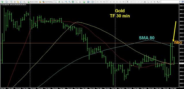 trading su oro