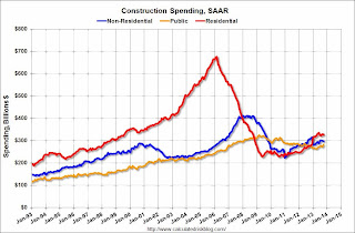 Calculated Risk: Construction Spending increased in October