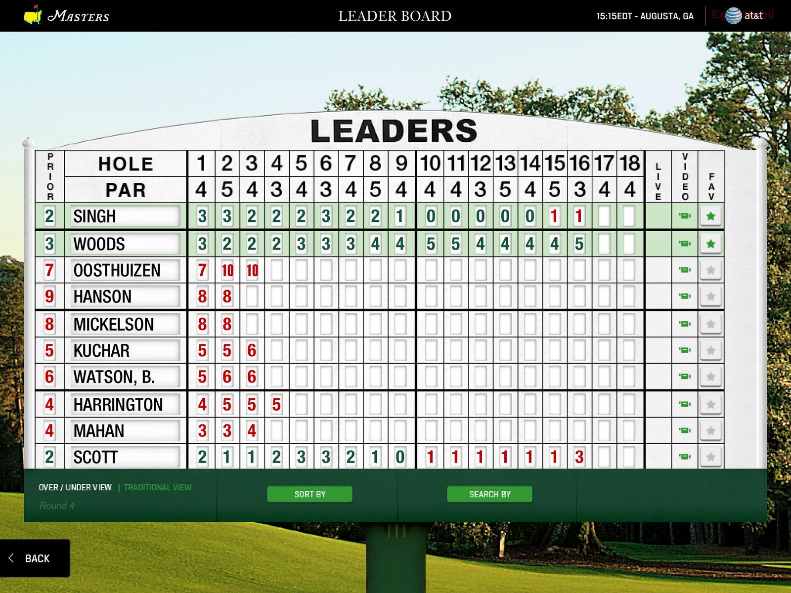 golf masters leaderboard