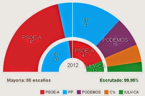resultats élections andalousie