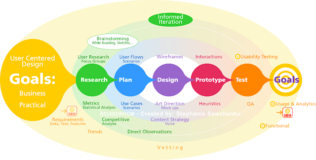 Web Product Design Process Graphic