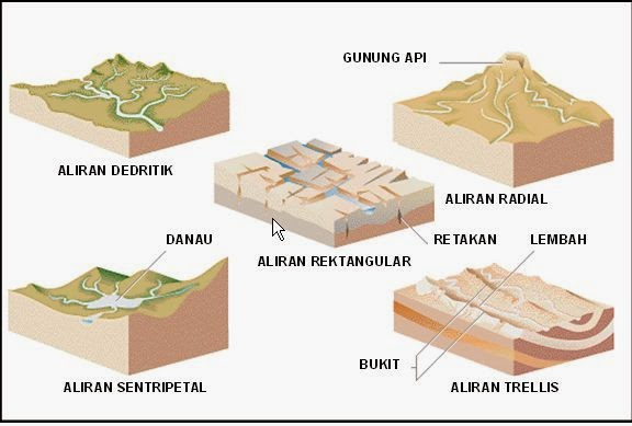 Pola Aliran Sungai www.guntara.com
