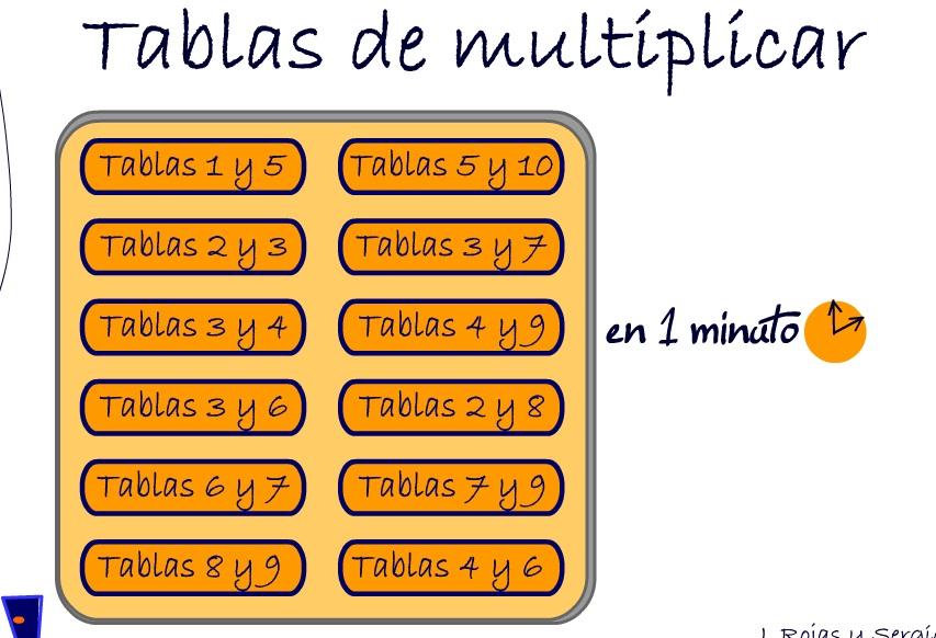 REPASO TABLAS DE MULTIPLICAR