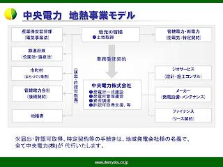 小型地熱・温泉発電の可能性(7):中央電力による地元主導型モデル(青島矢一)