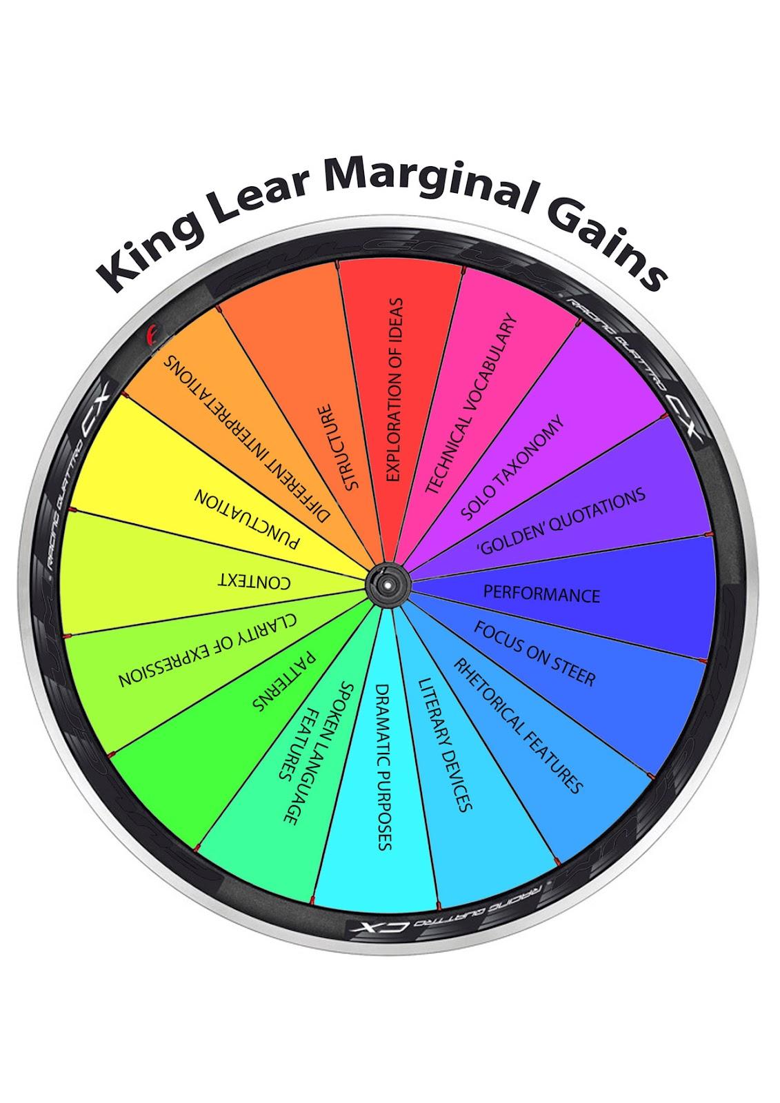 Learning To Teach Marginal Gains