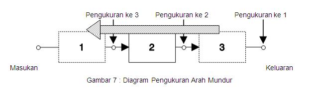 Diagram Pengukuran Arah Mundur