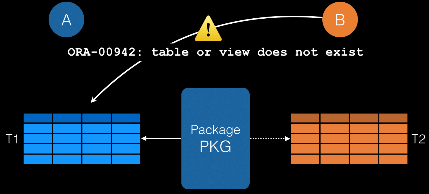 How to write a plsql function that calls a package