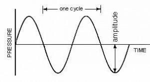Perbedaan arus AC dan arus DC