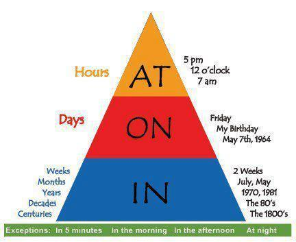 how to teach prepositions in a fun way