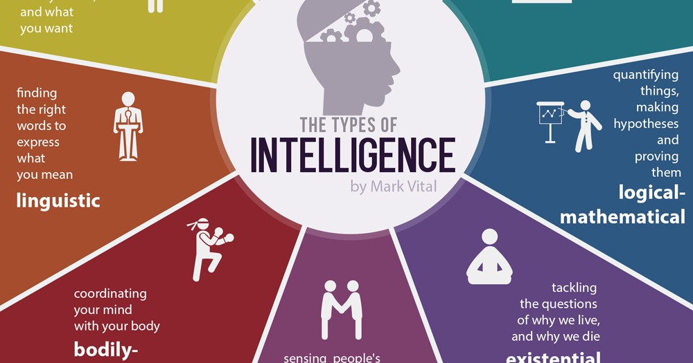 """The 9 Types of Multiple Intelligences - Which """"Smart"""" Are You?"""