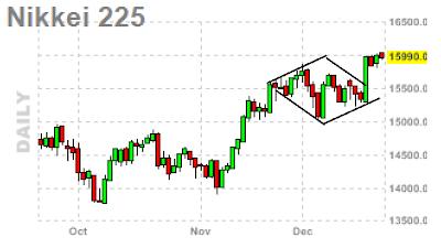 nikkei chart update
