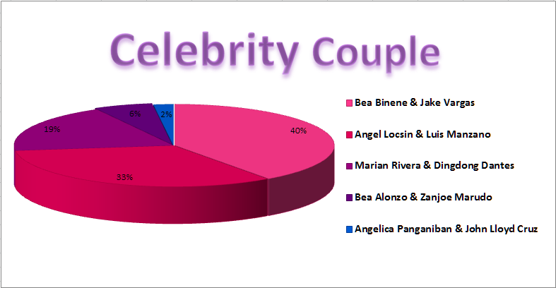 Yahoo Awards Celebrity Couple Partial Results
