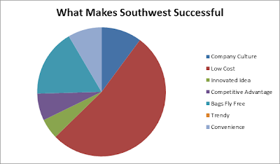 an essay analyzing the factors of southwest success Some of the key factors that contribute to southwest's success are its conservative growth pattern, cost-containment policy and the commitment of its employees southwest has made its mark by concentrating on flying large numbers of passengers on high frequency, short hops at bargain fares.