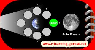 Bentuk Bulan Memahami Perubahan Permukaan Bumi Dan Benda Langit