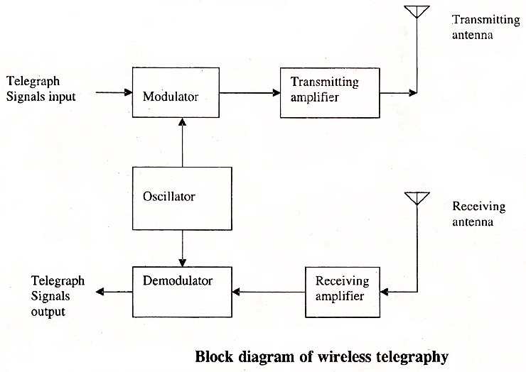 Electrical topics block diagram of wireless telegraph system 1 modulator the modulator is a circuit which combines or mixes two frequencies the kiegraph signal which is a low frequency signal and a carrier ccuart Gallery
