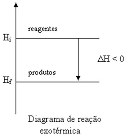 Qumica a favor da vida 2 ano do ensino mdio diagrama de diagrama de entalpia relaciona os valores de hi e hf num eixo vertical temos ento ccuart Gallery