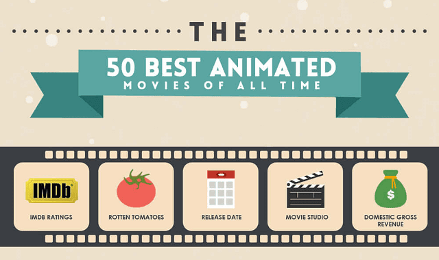 The Top Animated Movies of All Time