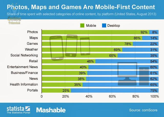 mobil internet kullanım oranları
