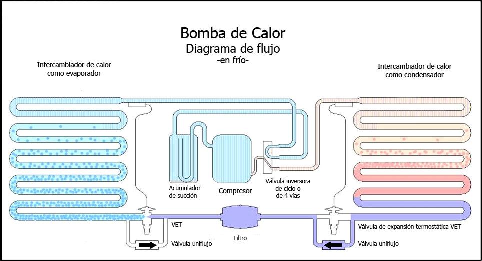 I eficiencia bomba de calor i qu es c mo est hecha - Bomba de calor consumo ...