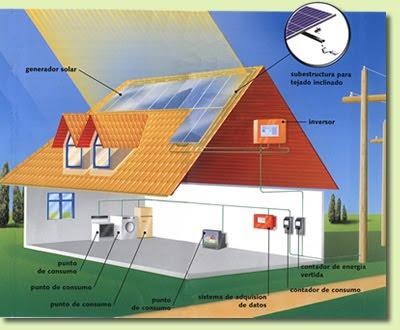 Energía nuclear y solar, beneficios y desventajas