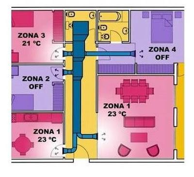 Equipamiento de aire acondicionado central