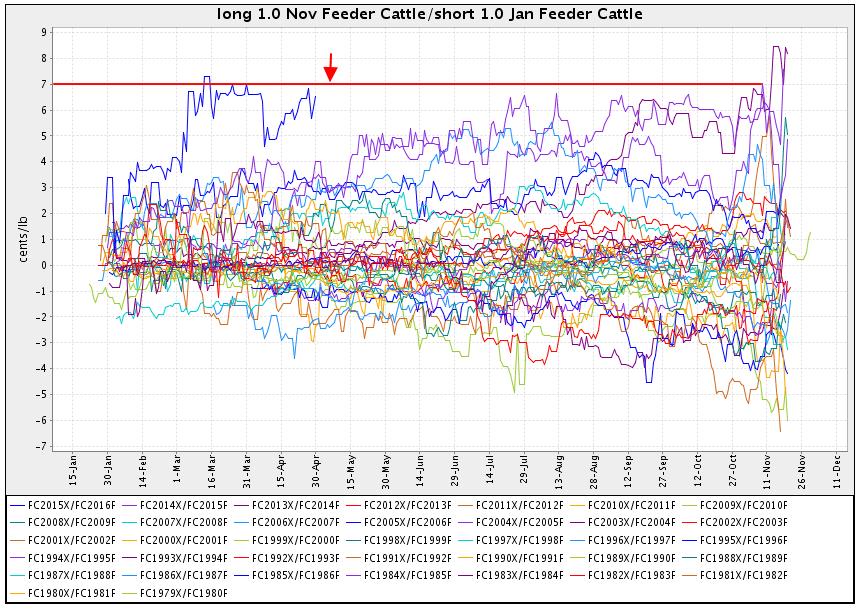 Seasonality trading system calendar