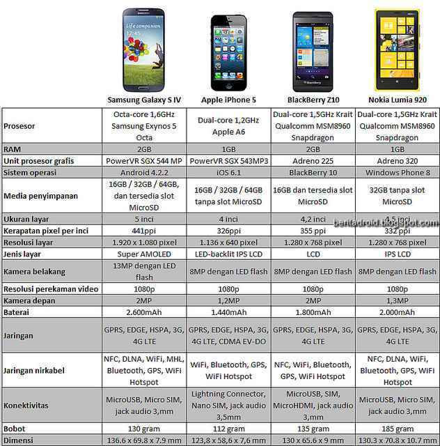 Perbandingan Galaxy S4 dengan iPhone 5, BlackBerry Z10, Lumia 920