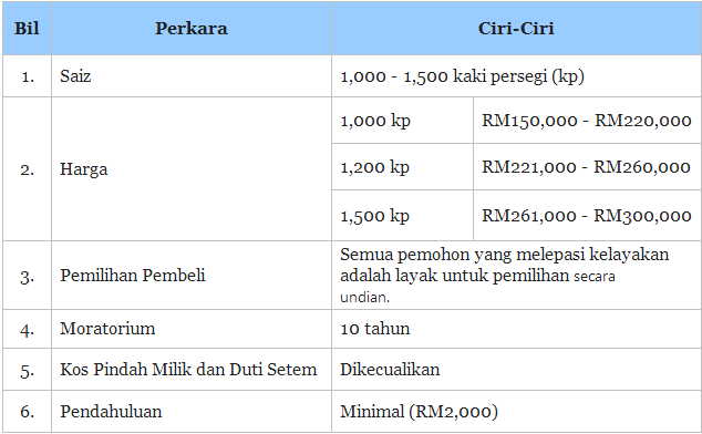 Perumahan Penjawat Awam 1Malaysia (PPA1M), Cara mohon Perumahan Penjawat Awam 1Malaysia (PPA1M), Borang online Perumahan Penjawat Awam 1Malaysia (PPA1M), PPA1M, syarat kelayakan Perumahan Penjawat Awam 1Malaysia (PPA1M), duit pendahuluan Perumahan Penjawat Awam 1Malaysia (PPA1M),ciri rumah Perumahan Penjawat Awam 1Malaysia (PPA1M)
