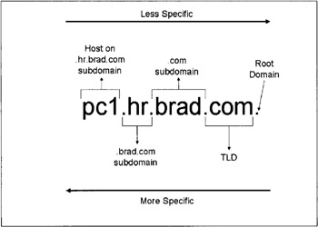 a fully qualified domain name essay Application layer protocols are used to exchange data between programs running on the source and destination hosts  (or fully qualified domain name).