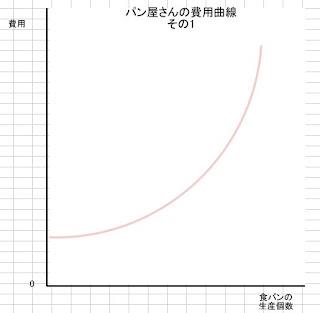 パン屋さんの費用曲線その1