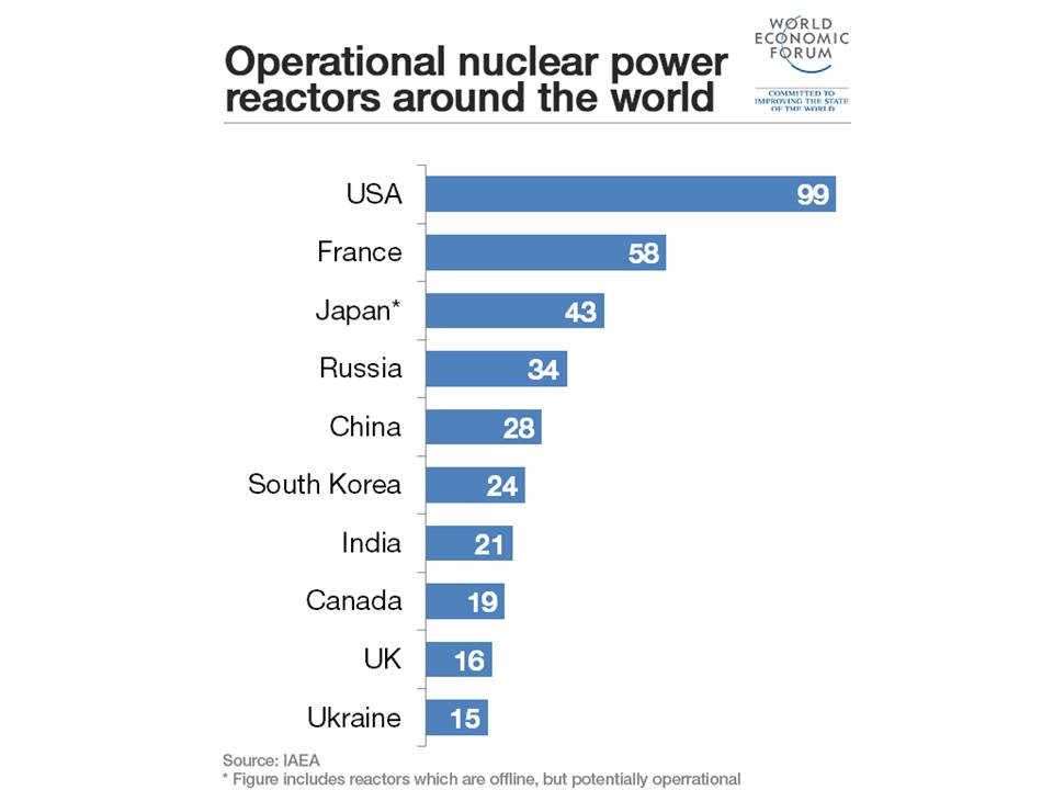 THE FUTURE OF NUCLEAR ENERGY THE CASE OF CHINA GOLPEDEFECTO - World most powerful countries in future