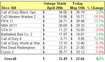 Xbox 360 Resale Prices During PSN Outage