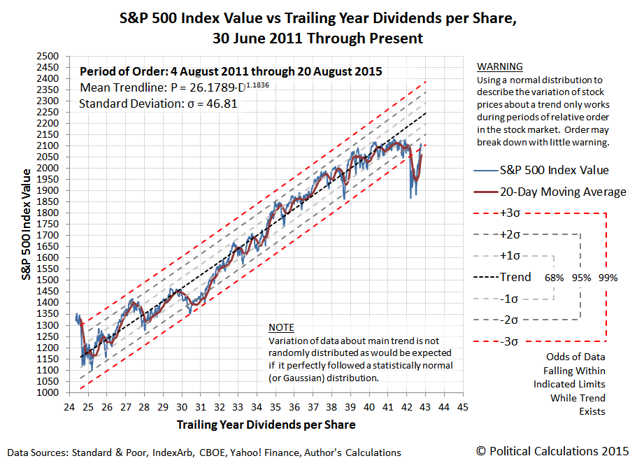 S&P 500 Index Value vs Trailing Year Dividends per Share, 30 June 2011 through 6 November 2015
